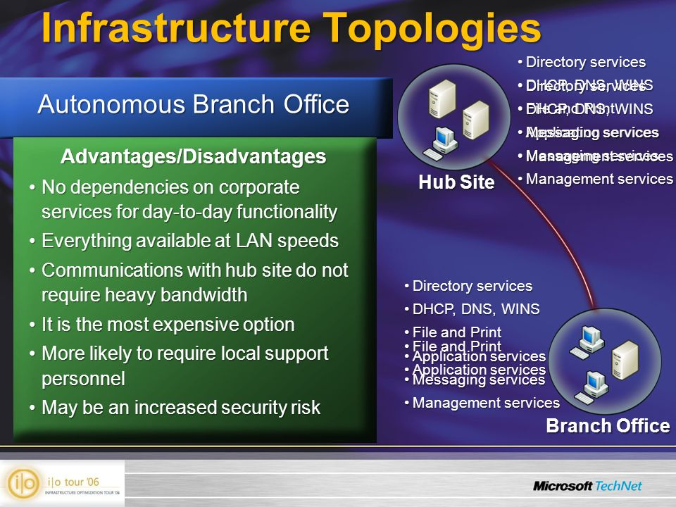 Infrastructure Topologies Hub Site Branch Office Advantages/Disadvantages Co-location less of a challengeCo-location less of a challenge Deployment is cost effectiveDeployment is cost effective TCO lower for monitoring and managing servicesTCO lower for monitoring and managing services Easier to secureEasier to secure Management of client computersManagement of client computers Users may copy data to branch officeUsers may copy data to branch office Branch office completely dependent on network link for accessBranch office completely dependent on network link for accessAdvantages/Disadvantages Control is centralizedControl is centralized Monitoring and management processes can be standardizedMonitoring and management processes can be standardized Replication of data to branch can reduce the impact of WAN problemsReplication of data to branch can reduce the impact of WAN problems Processes support quick response to local business needsProcesses support quick response to local business needs Security risks in branch office can increase risks to corporate dataSecurity risks in branch office can increase risks to corporate data Satellite Branch Office Accelerated Branch Office Autonomous Branch Office Advantages/Disadvantages No dependencies on corporate services for day-to-day functionalityNo dependencies on corporate services for day-to-day functionality Everything available at LAN speedsEverything available at LAN speeds Communications with hub site do not require heavy bandwidthCommunications with hub site do not require heavy bandwidth It is the most expensive optionIt is the most expensive option More likely to require local support personnelMore likely to require local support personnel May be an increased security riskMay be an increased security risk Directory servicesDirectory services DHCP, DNS, WINSDHCP, DNS, WINS File and PrintFile and Print Application servicesApplication services Messaging servicesMessaging services Management servicesManagement services File and PrintFile and Print Application servicesApplication services Directory servicesDirectory services DHCP, DNS, WINSDHCP, DNS, WINS Messaging servicesMessaging services Management servicesManagement services Directory servicesDirectory services DHCP, DNS, WINSDHCP, DNS, WINS File and PrintFile and Print Application servicesApplication services Messaging servicesMessaging services Management servicesManagement services