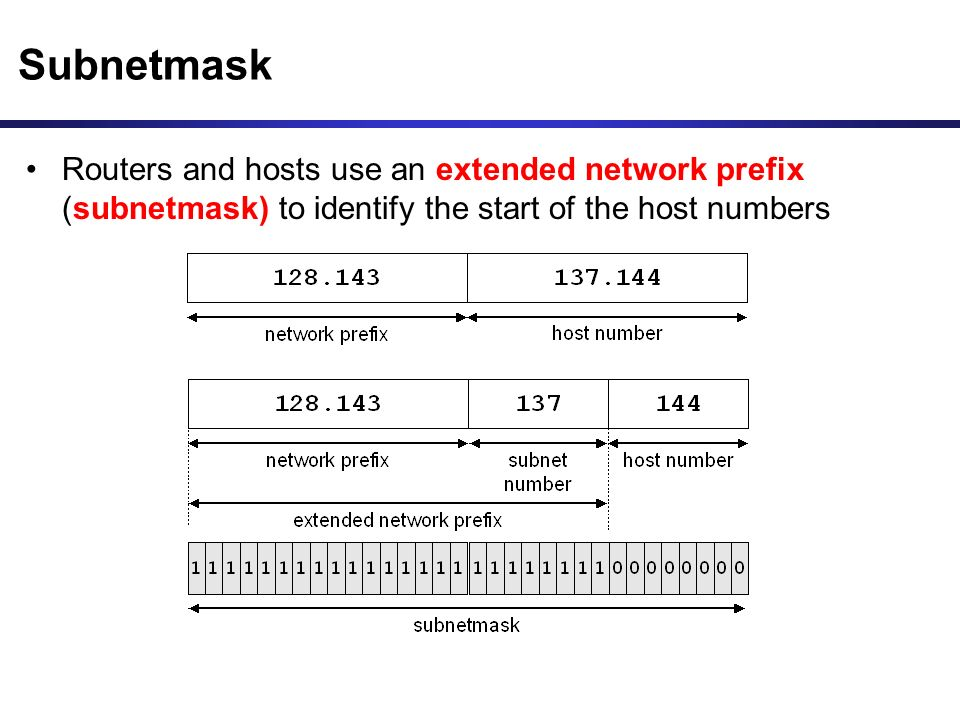 Routers and hosts use an extended network prefix (subnetmask) to identify the start of the host numbers Subnetmask