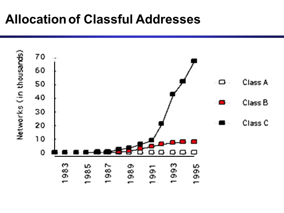 Allocation of Classful Addresses