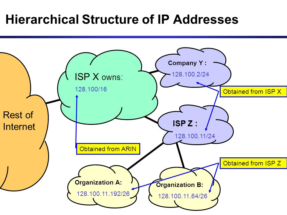 Hierarchical Structure of IP Addresses 128.100/16 Rest of Internet ISP X owns: Company Y : 128.100.2/24 ISP Z : 128.100.11/24 Organization A: 128.100.11.192/26 Organization B: 128.100.11.64/26 Obtained from ARIN Obtained from ISP X Obtained from ISP Z