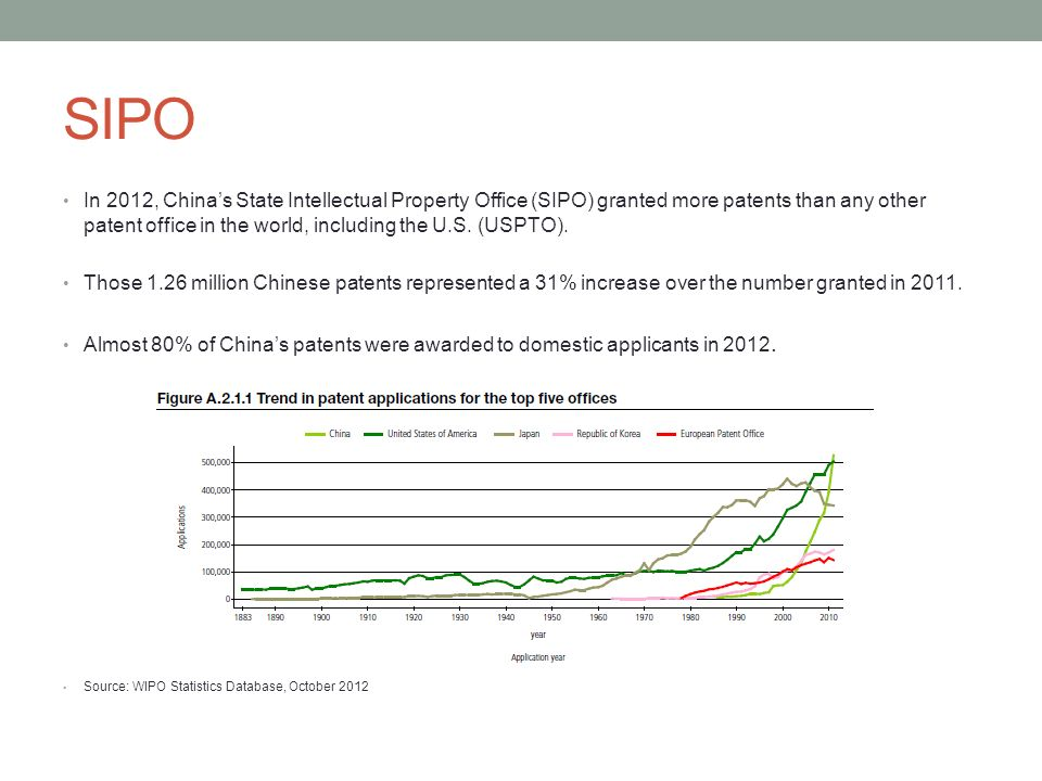 IP Proliferation The explosion in Chinese patent applications resulted partly from the nations emphasis on R&D and incentives offered by the Chinese government to pursue patents.