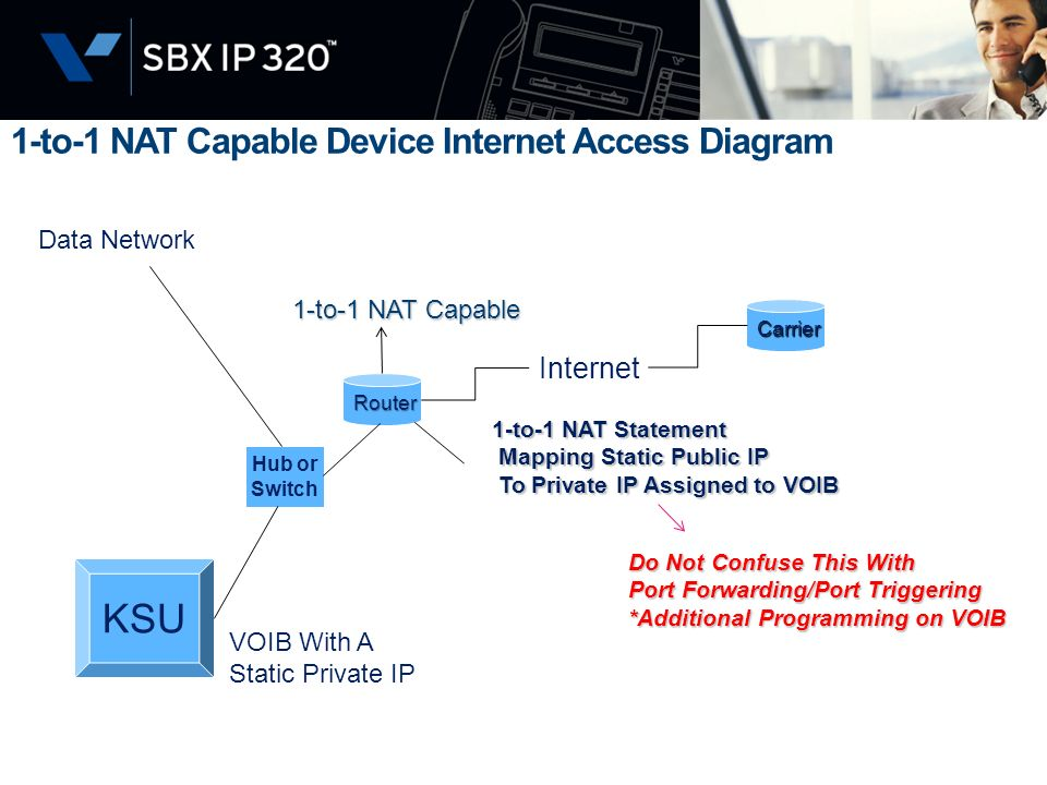 1-to-1 NAT Capable Device Internet Access Diagram KSU Hub or Switch Router VOIB With A Static Private IP Data Network Internet Carrier 1-to-1 NAT Stat
