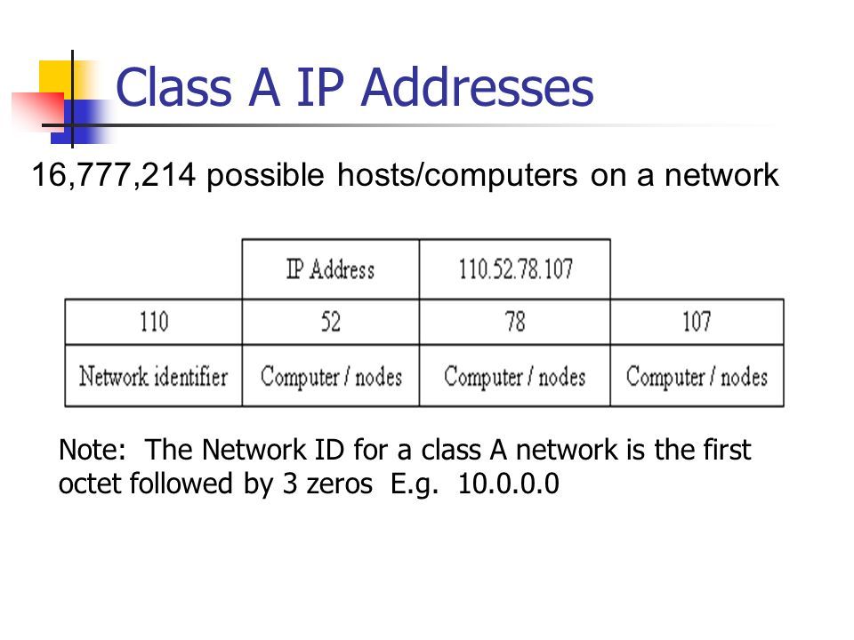 Class A IP Addresses 16,777,214 possible hosts/computers on a network Note: The Network ID for a class A network is the first octet followed by 3 zeros E.g.