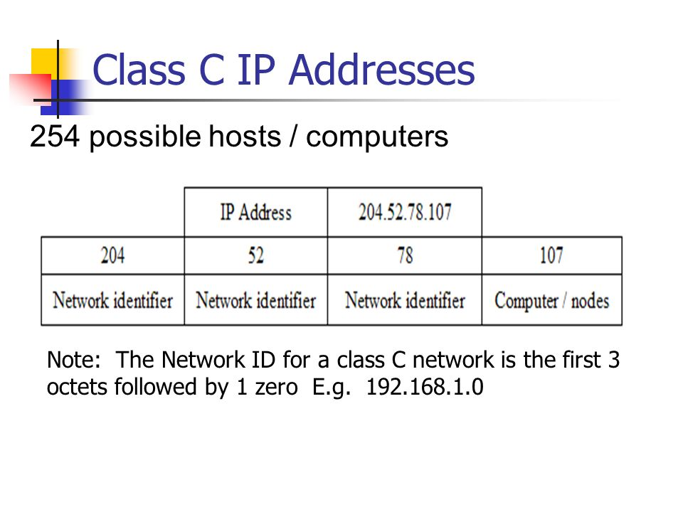 Class C IP Addresses 254 possible hosts / computers Note: The Network ID for a class C network is the first 3 octets followed by 1 zero E.g. 192.168.1