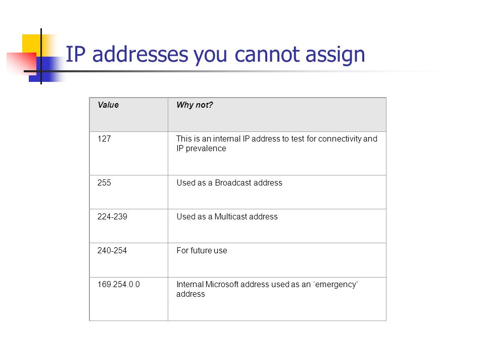 IP addresses you cannot assign ValueWhy not.