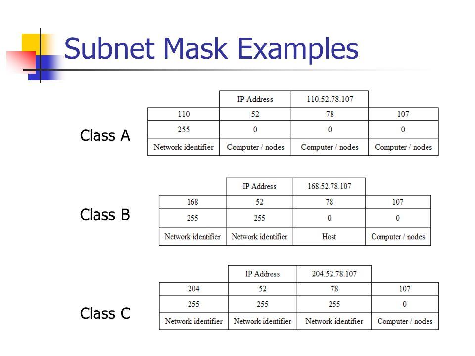 Subnet Mask Examples Class AClass C Class B
