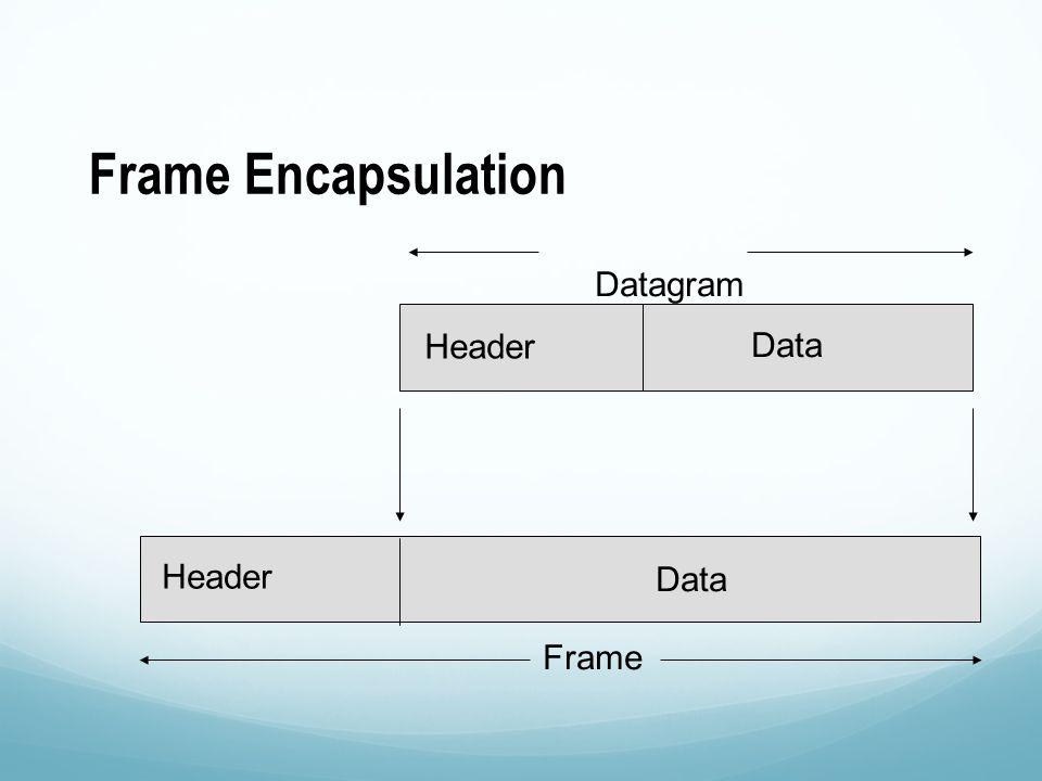 Frame Encapsulation Datagram Header Data Header Frame