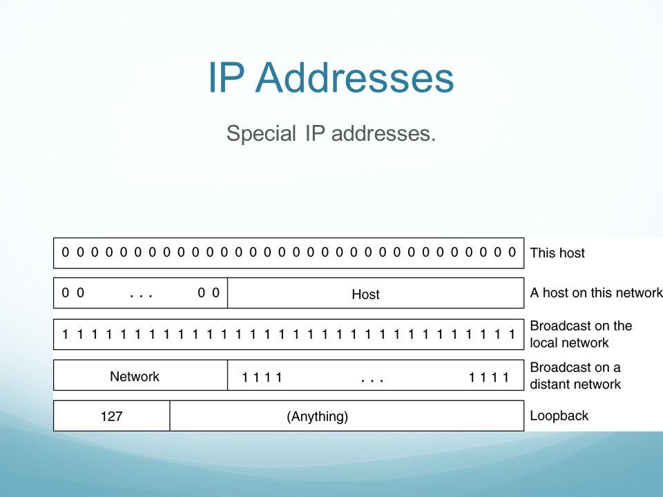 IP Addresses Special IP addresses.