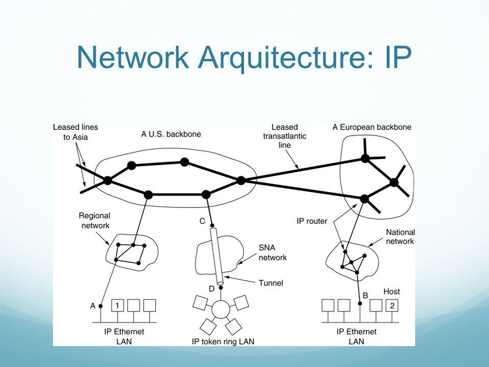 Network Arquitecture: IP