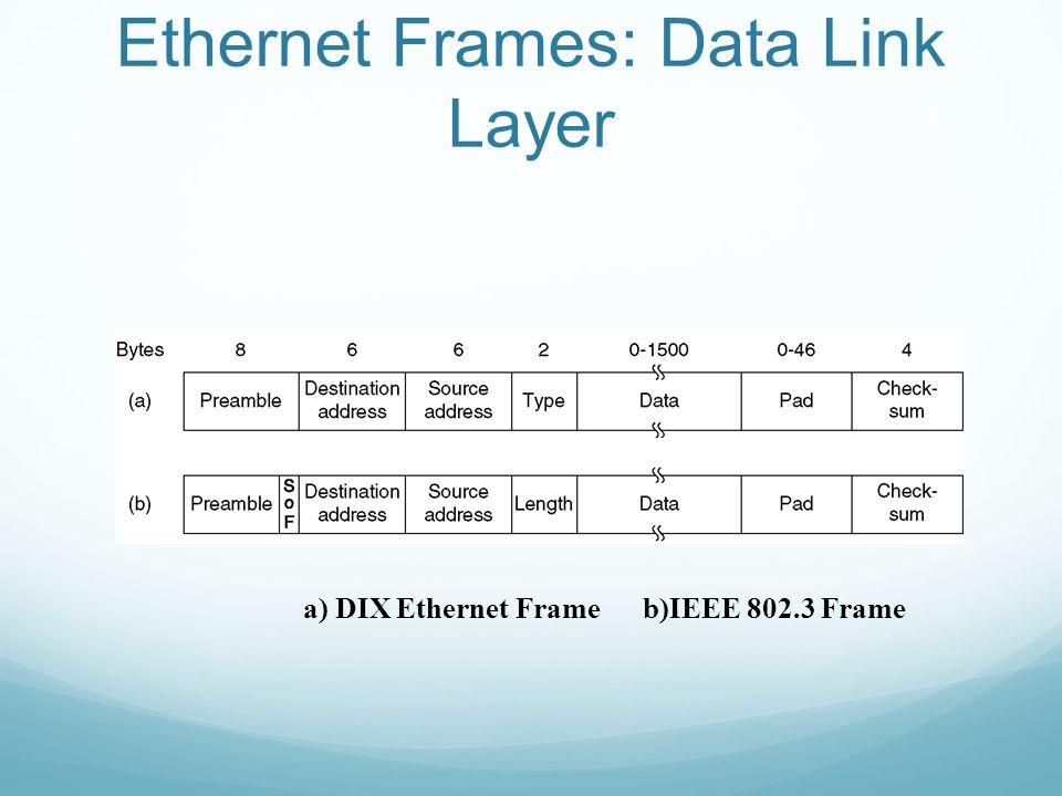 Ethernet Frames: Data Link Layer a) DIX Ethernet Frame b)IEEE 802.3 Frame