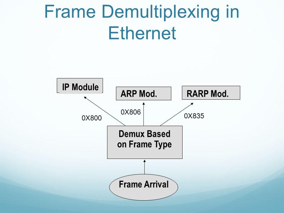 Frame Demultiplexing in Ethernet IP Module ARP Mod.RARP Mod.