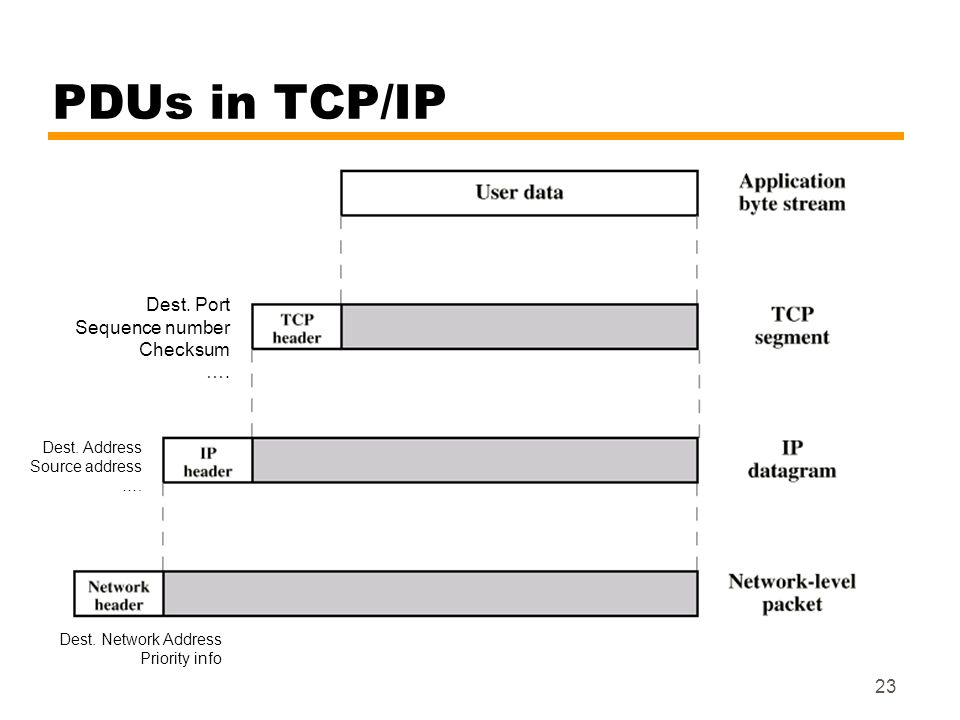 23 PDUs in TCP/IP Dest. Port Sequence number Checksum …. Dest. Address Source address …. Dest. Network Address Priority info