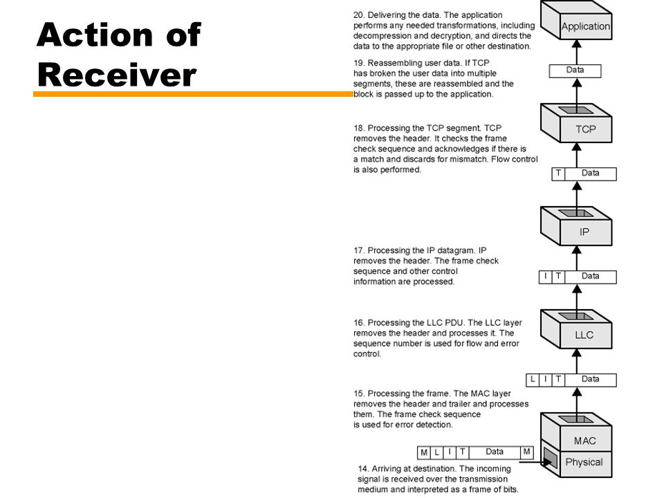 29 Action of Receiver