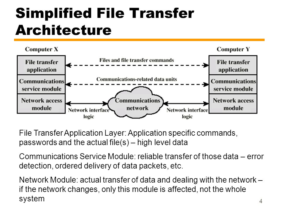 4 Simplified File Transfer Architecture File Transfer Application Layer: Application specific commands, passwords and the actual file(s) – high level