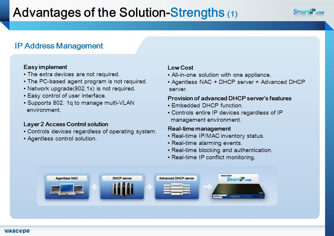Advantages of the Solution-Strengths (1) IP Address Management Easy implement The extra devices are not required.