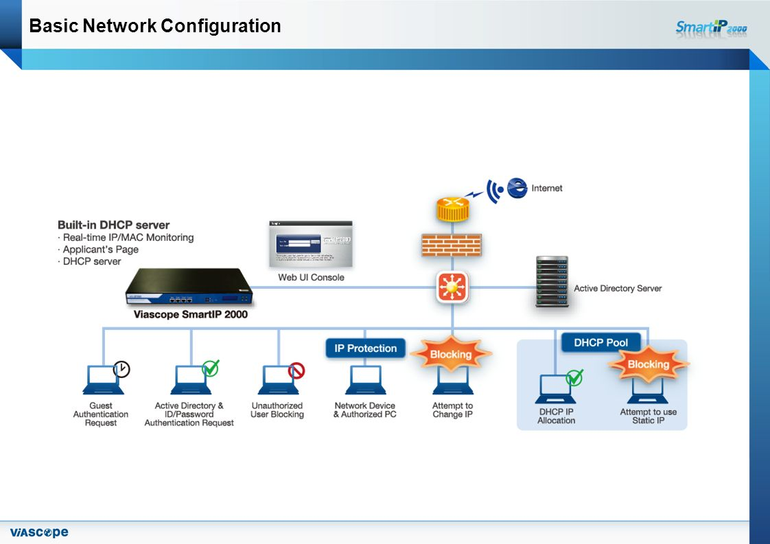Basic Network Configuration