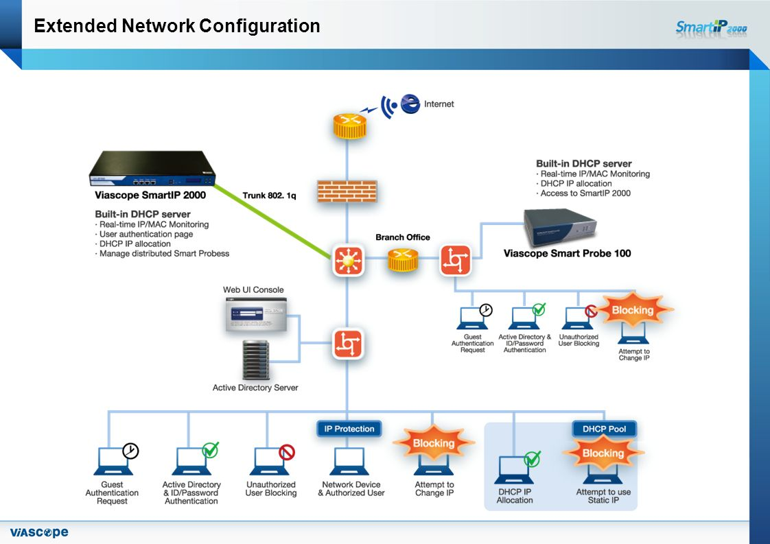 Extended Network Configuration