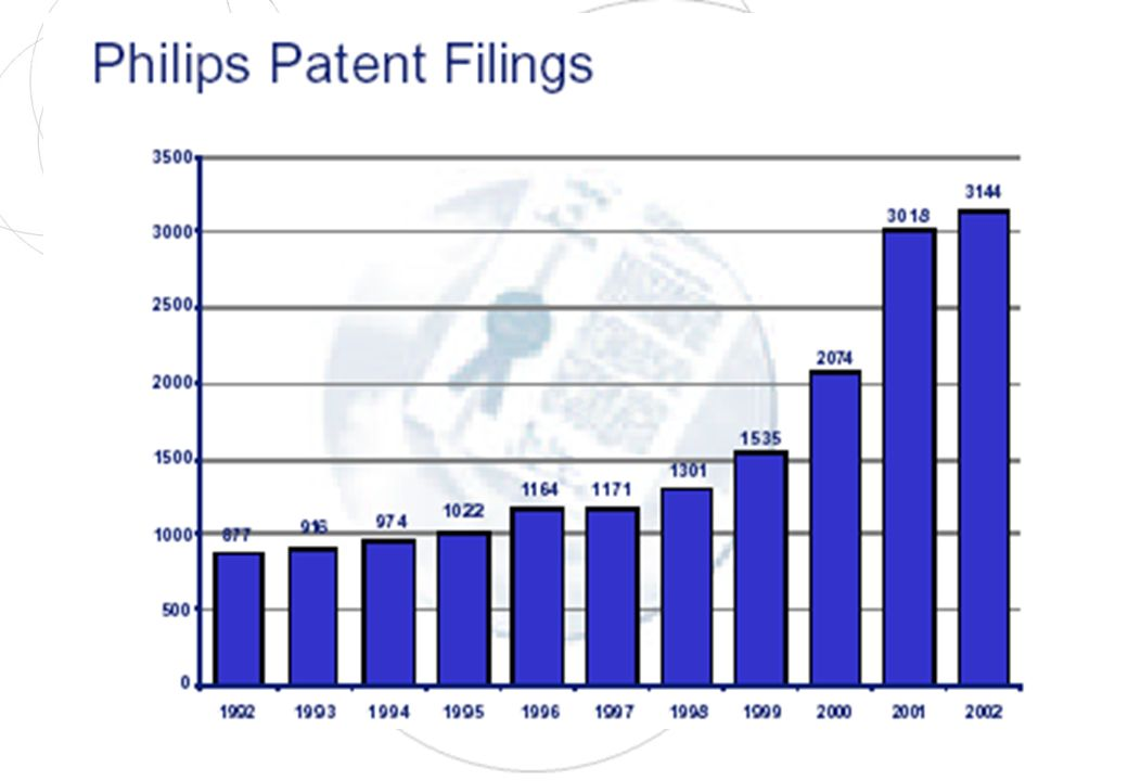 Intellectual Property in Todays Economy IBM earns over US$ 1 billion a year from patent licensing revenues US Patent License Royalties (in billions US$: 1980 2002