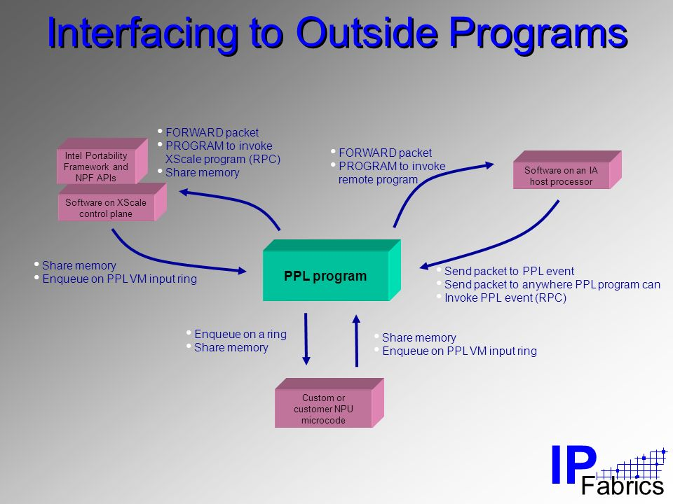 IP Fabrics PPL program Software on XScale control plane Custom or customer NPU microcode Software on an IA host processor Send packet to PPL event Send packet to anywhere PPL program can Invoke PPL event (RPC) FORWARD packet PROGRAM to invoke remote program FORWARD packet PROGRAM to invoke XScale program (RPC) Share memory Enqueue on PPL VM input ring Enqueue on a ring Share memory Enqueue on PPL VM input ring Interfacing to Outside Programs Intel Portability Framework and NPF APIs