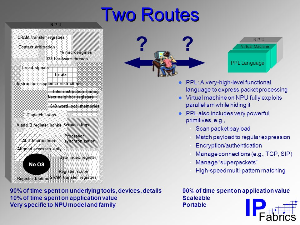 IP Fabrics Two Routes PPL: A very-high-level functional language to express packet processing Virtual machine on NPU fully exploits parallelism while hiding it PPL also includes very powerful primitives, e.g., Scan packet payload Match payload to regular expression Encryption/authentication Manage connections (e.g., TCP, SIP) Manage superpackets High-speed multi-pattern matching PPL Language Virtual Machine N P U .