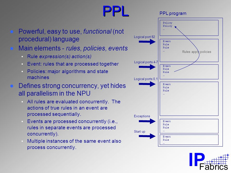 IP Fabrics PPL Powerful, easy to use, functional (not procedural) language Main elements - rules, policies, events Rule expression(s) action(s) Event: rules that are processed together Policies: major algorithms and state machines Defines strong concurrency, yet hides all parallelism in the NPU All rules are evaluated concurrently.