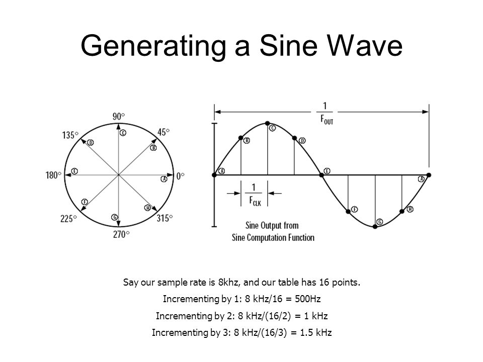 Generating a Sine Wave Say our sample rate is 8khz, and our table has 16 points.