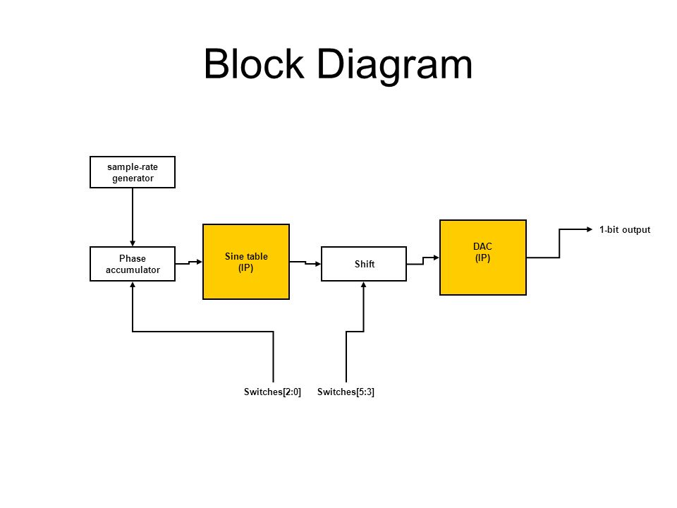 Block Diagram Sine table (IP) sample-rate generator Phase accumulator Shift DAC (IP) Switches[2:0]Switches[5:3] 1-bit output