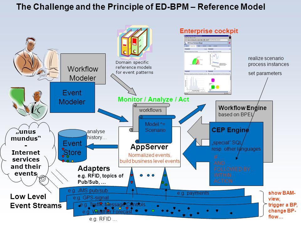 8 Rainer v. Ammon AppServer Monitor / Analyze / Act Workflow Modeler Event Modeler Enterprise cockpit Event Store realize scenario process instances s