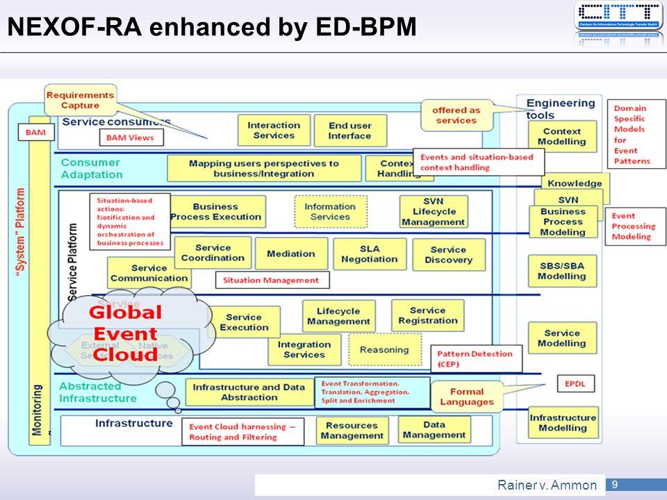 9 Rainer v. Ammon NEXOF-RA enhanced by ED-BPM