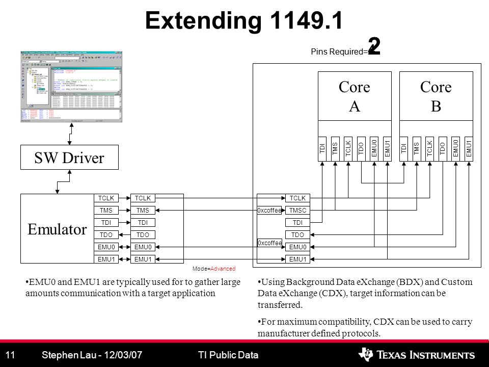 Stephen Lau - 12/03/07TI Public Data11 Extending 1149.1 SW Driver Emulator TCLK TMS TDI TDO TCLKTMSTDITDO Core A TCLK TMS TDI TDO TCLK TMS TDI TDO EMU0 EMU1 EMU0 EMU1 EMU0TCLKTMSTDITDO Core B EMU1EMU0 EMU1 Mode=Advanced TMSTMSC EMU0 and EMU1 are typically used for to gather large amounts communication with a target application Using Background Data eXchange (BDX) and Custom Data eXchange (CDX), target information can be transferred.