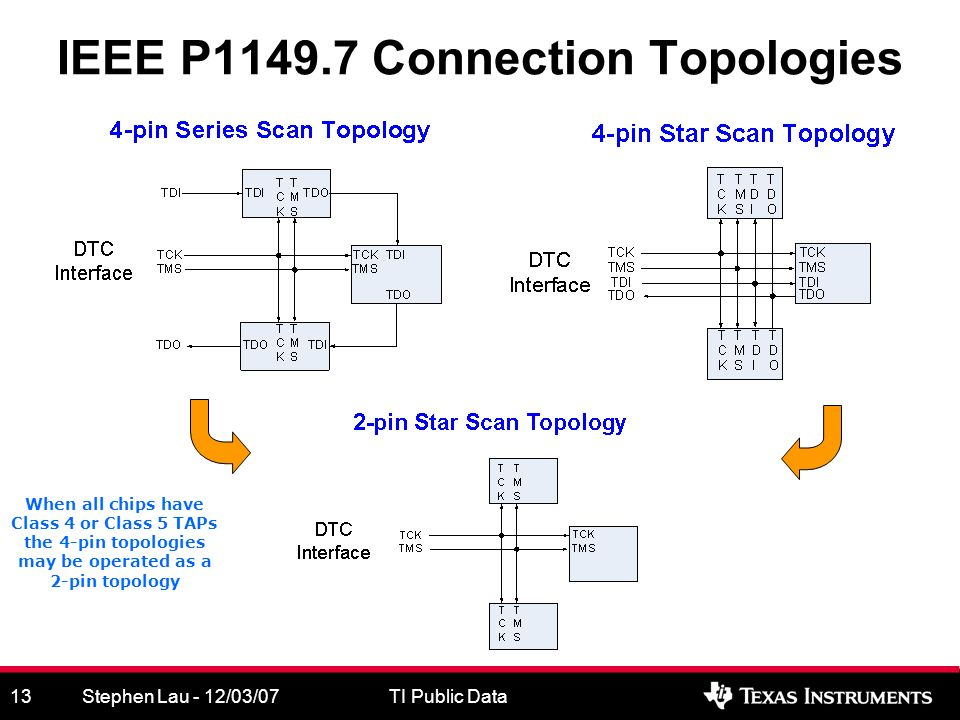 Stephen Lau - 12/03/07TI Public Data13 IEEE P1149.7 Connection Topologies When all chips have Class 4 or Class 5 TAPs the 4-pin topologies may be operated as a 2-pin topology