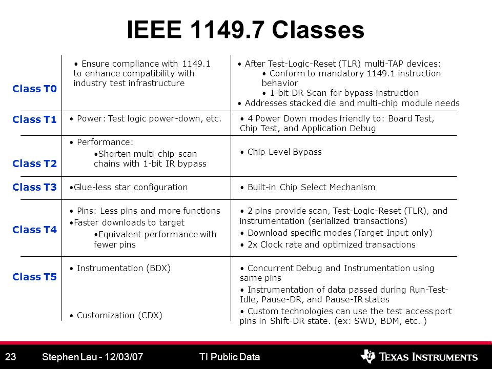 Stephen Lau - 12/03/07TI Public Data23 IEEE 1149.7 Classes Ensure compliance with 1149.1 to enhance compatibility with industry test infrastructure 4 Power Down modes friendly to: Board Test, Chip Test, and Application Debug Chip Level Bypass Built-in Chip Select Mechanism 2 pins provide scan, Test-Logic-Reset (TLR), and instrumentation (serialized transactions) Download specific modes (Target Input only) 2x Clock rate and optimized transactions Concurrent Debug and Instrumentation using same pins Instrumentation of data passed during Run-Test- Idle, Pause-DR, and Pause-IR states Custom technologies can use the test access port pins in Shift-DR state.