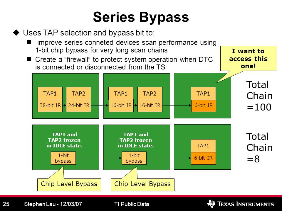 Stephen Lau - 12/03/07TI Public Data25 Series Bypass Uses TAP selection and bypass bit to: improve series conneted devices scan performance using 1-bit chip bypass for very long scan chains Create a firewall to protect system operation when DTC is connected or disconnected from the TS 38-bit IR24-bit IR16-bit IR 6-bit IR 1-bit bypass 1-bit bypass 6-bit IR Chip Level Bypass I want to access this one.