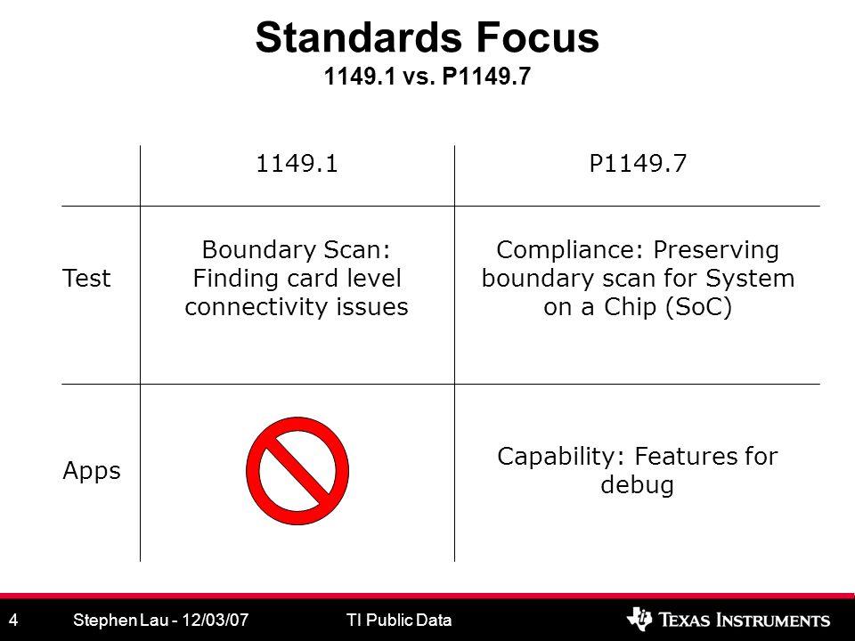 Stephen Lau - 12/03/07TI Public Data5 What is IEEE P1149.7.
