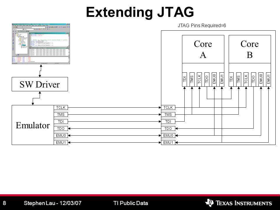 Stephen Lau - 12/03/07TI Public Data8 Extending JTAG SW Driver Emulator TCLK TMS TDI TDO TCLK TMS TDI TDO TCLKTMSTDITDO Core A EMU0 EMU1 EMU0TCLKTMSTDITDO Core B EMU1EMU0 EMU1 JTAG Pins Required=6