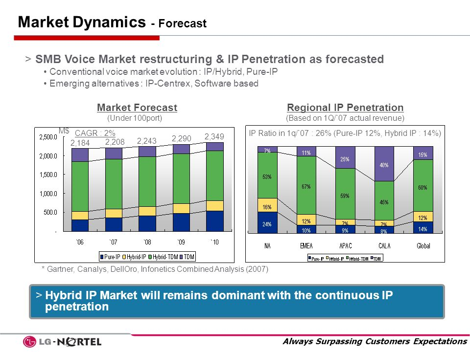 Always Surpassing Customers Expectations Market Dynamics - Forecast > SMB Voice Market restructuring & IP Penetration as forecasted Conventional voice