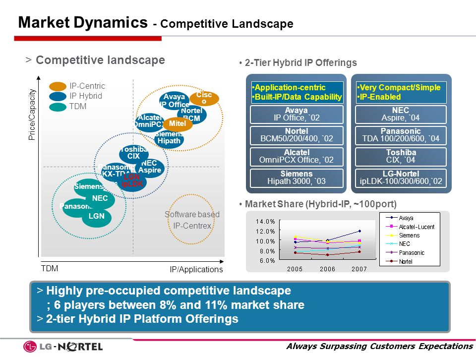 Always Surpassing Customers Expectations Market Dynamics - Competitive Landscape > Competitive landscape >Highly pre-occupied competitive landscape ;