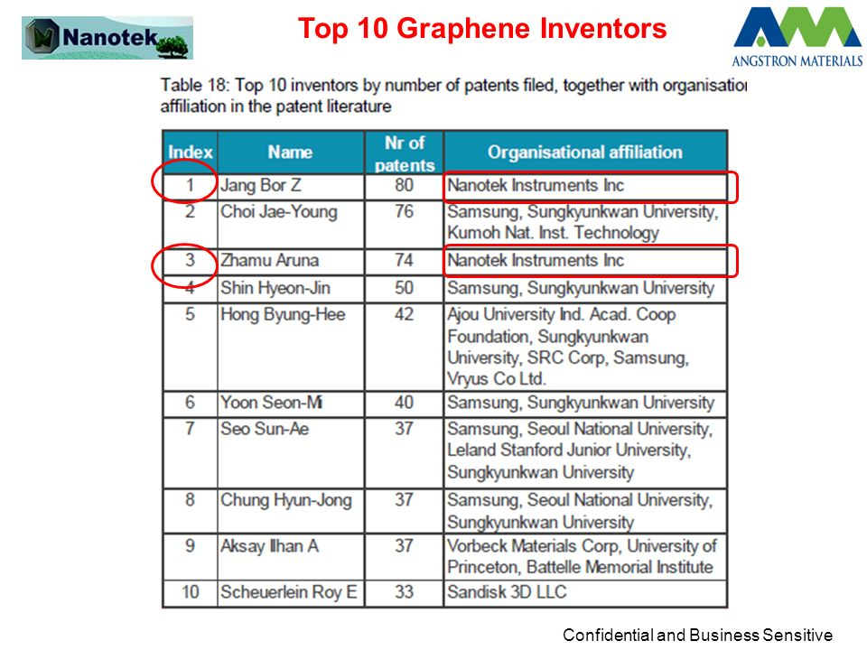 Confidential and Business Sensitive Top 10 Graphene Inventors