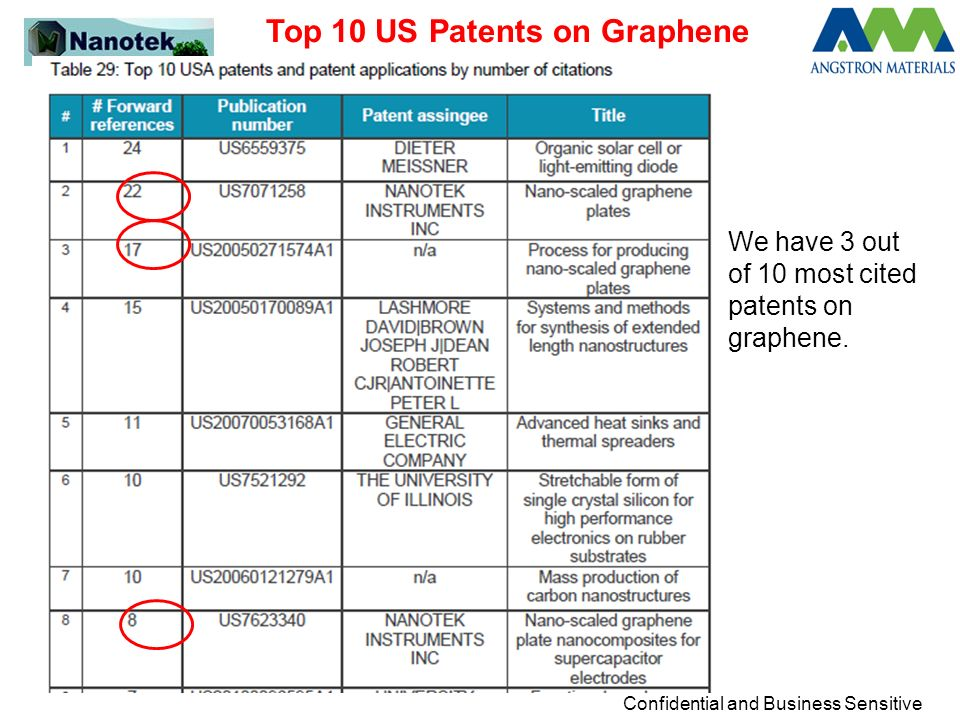 Confidential and Business Sensitive Top 10 US Patents on Graphene We have 3 out of 10 most cited patents on graphene.