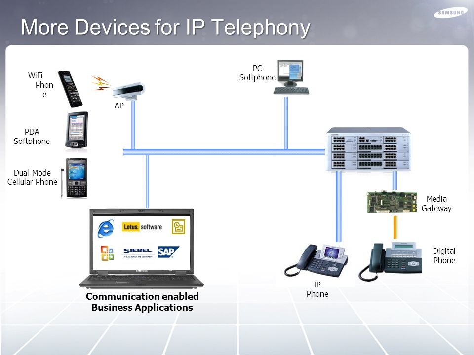 TEXT ITSP USA ITSP USA PBX ITSP SA ITSP SA ITSP KOR ITSP KOR ITSP UK ITSP UK ITSP ITA ITSP ITA Internet IP Phone Flexible termination of calls to pref