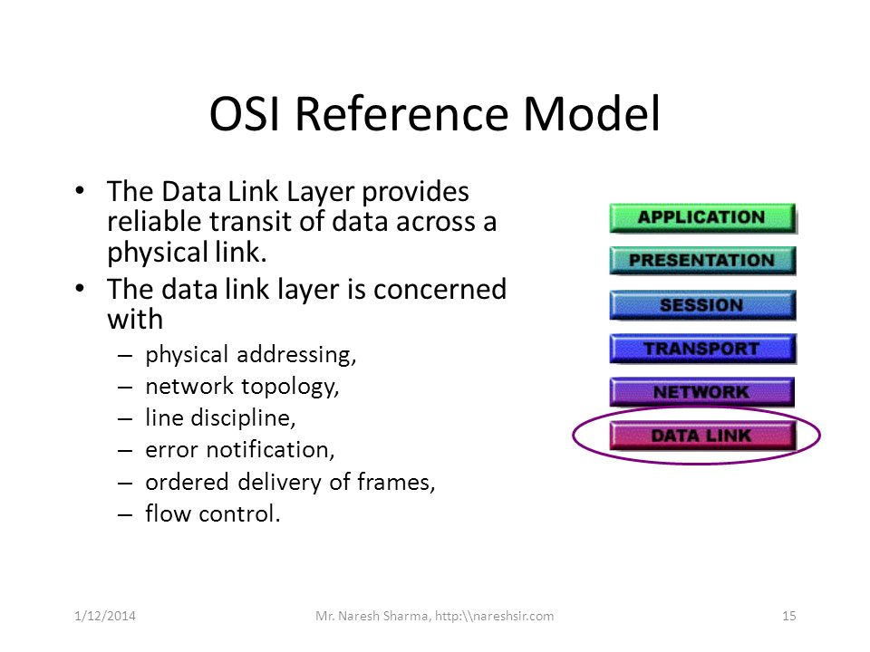 OSI Reference Model The Data Link Layer provides reliable transit of data across a physical link. The data link layer is concerned with – physical add
