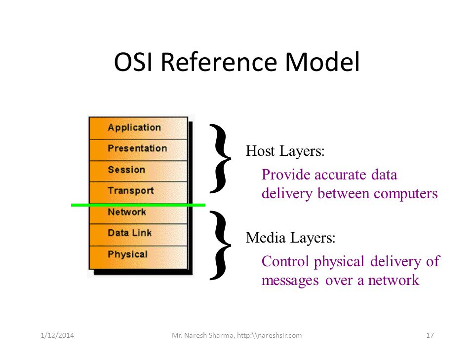 OSI Reference Model Host Layers: } Media Layers: } Control physical delivery of messages over a network Provide accurate data delivery between compute