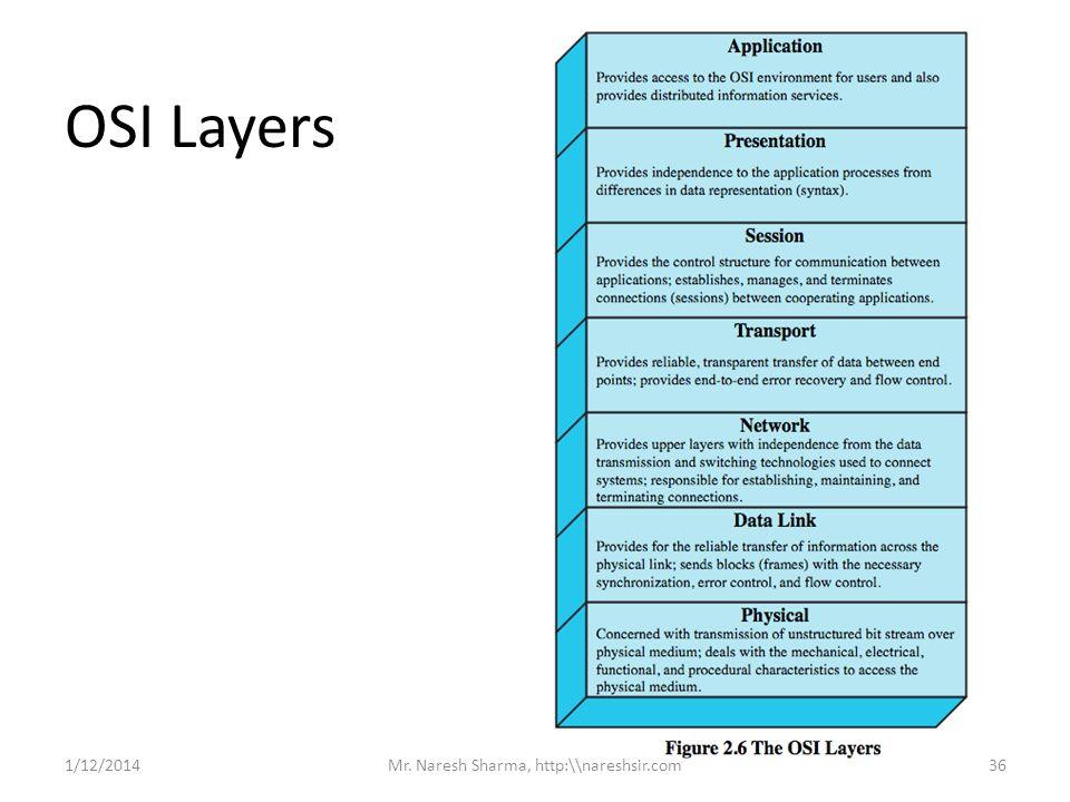 OSI Layers 1/12/201436Mr. Naresh Sharma, http:\\nareshsir.com