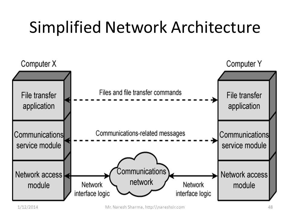 Simplified Network Architecture 1/12/201448Mr. Naresh Sharma, http:\\nareshsir.com