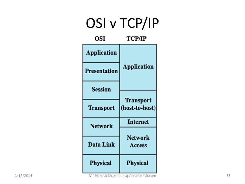 OSI v TCP/IP 1/12/201455Mr. Naresh Sharma, http:\\nareshsir.com