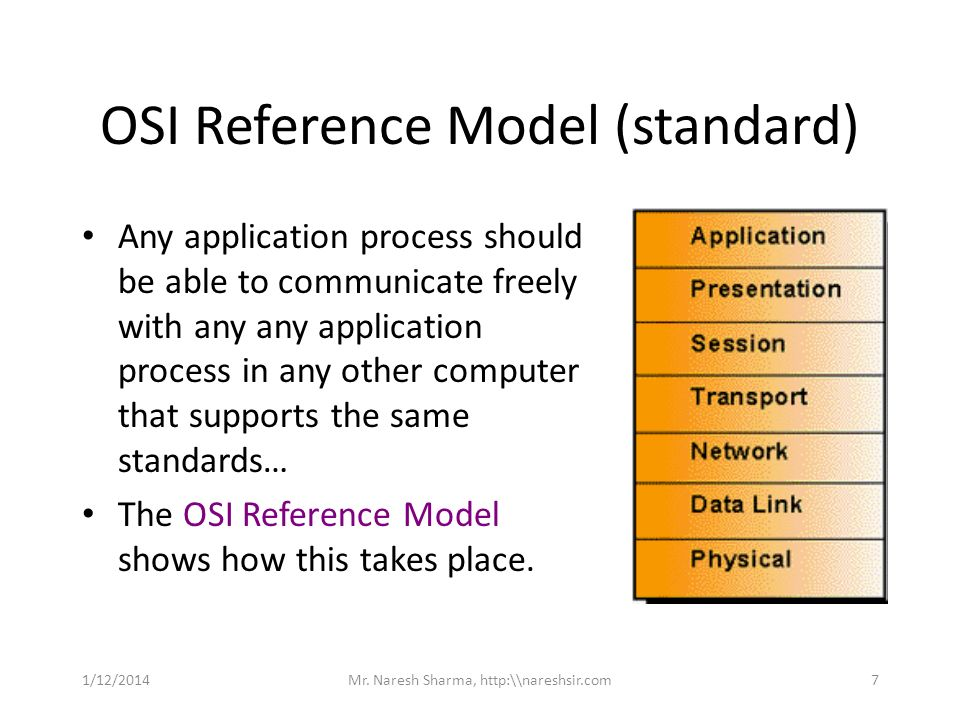 OSI Reference Model (standard) Any application process should be able to communicate freely with any any application process in any other computer tha