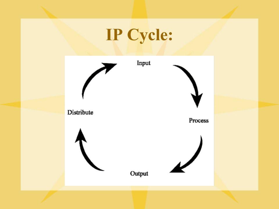IP Cycle: