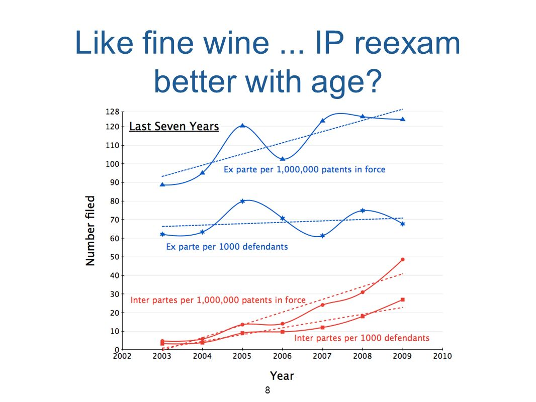 8 Like fine wine... IP reexam better with age?