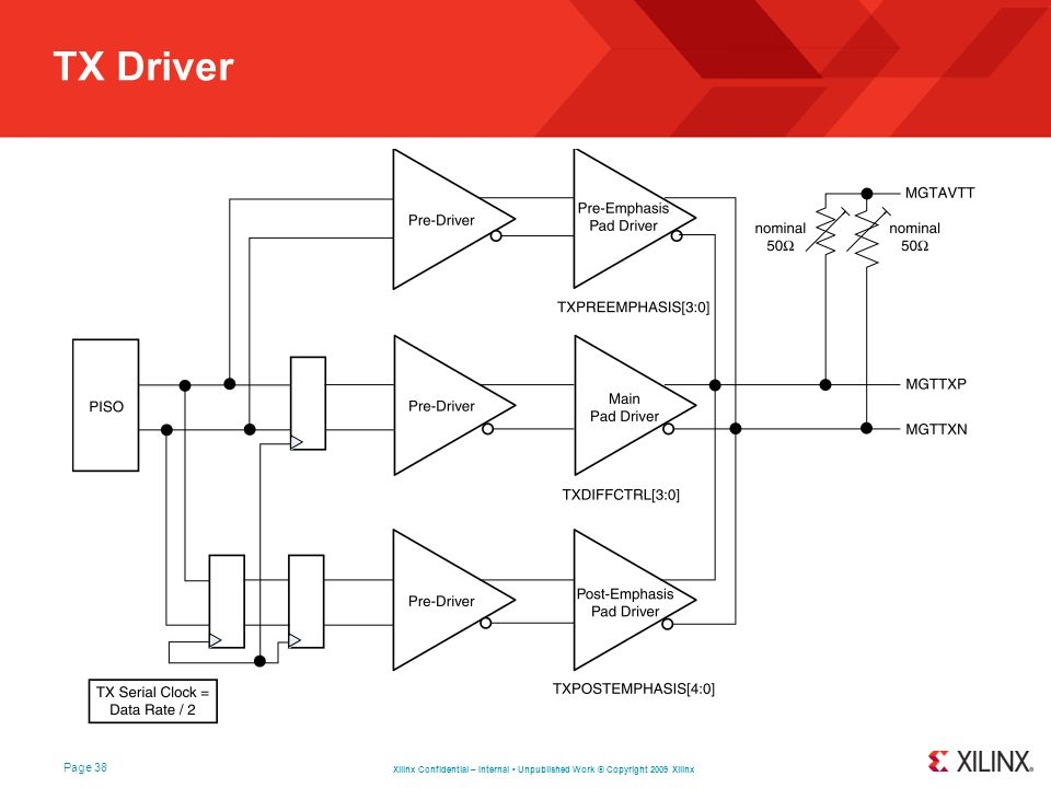 Xilinx Confidential – Internal Unpublished Work © Copyright 2009 Xilinx Page 38 TX Driver