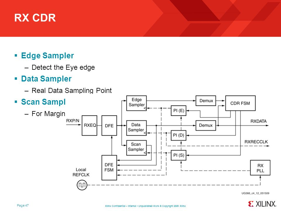 Xilinx Confidential – Internal Unpublished Work © Copyright 2009 Xilinx Page 47 RX CDR Edge Sampler –Detect the Eye edge Data Sampler –Real Data Sampl